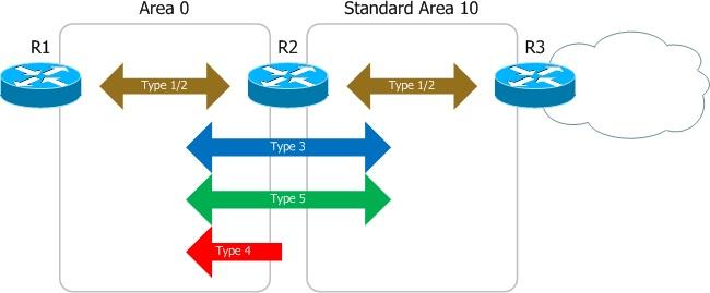 ospf_standard_area